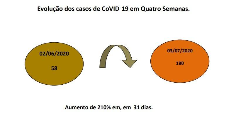 Gráfico mostra a evolução dos casos na cidade