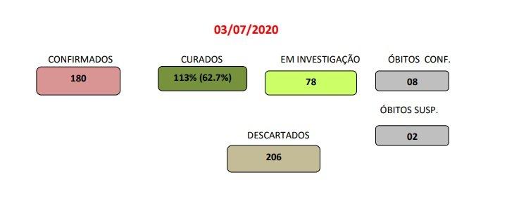 Gráfico mostra casos e curados do Covid-19